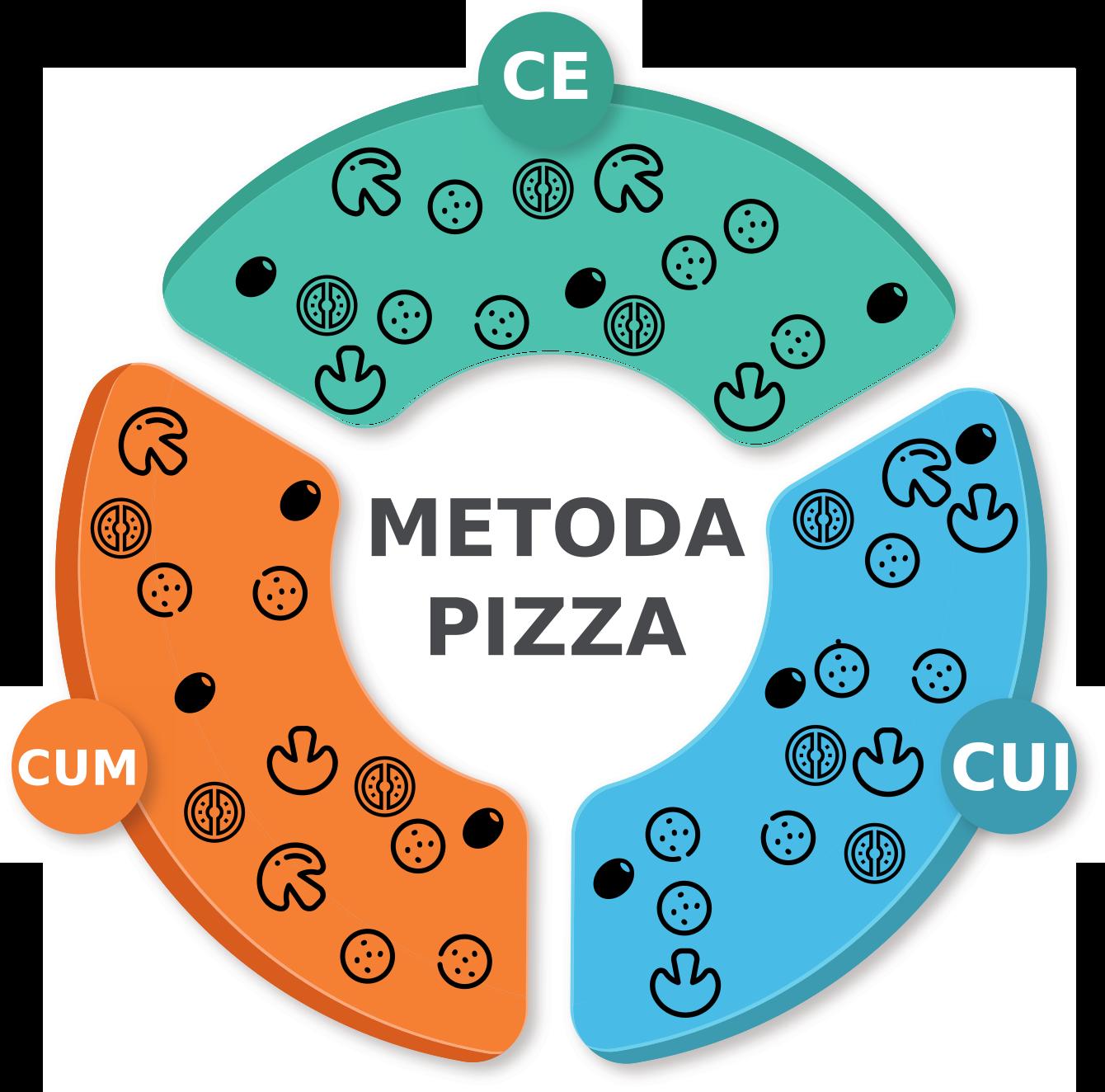 Curs Rapid de Antreprenoriat - Metoda Pizza 1